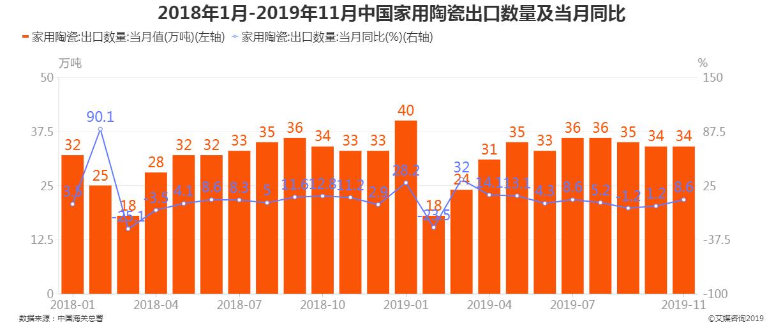 2018年1月-2019年11月中国家用陶瓷出口数量及当月同比