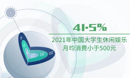 休闲娱乐行业数据分析:2021年中国41.5%大学生休闲娱乐月均消费小于500元