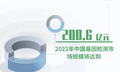 基因检测行业:2022年中国基因检测市场规模将达到200.6亿元