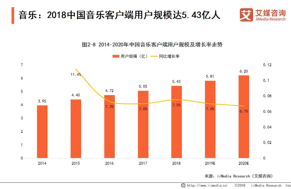"""阿里大文娱""""唱鸭""""切入音乐社区 中国文化创意产业发展现状与趋势如何?"""