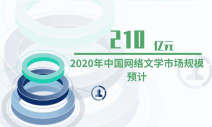 文学行业数据分析: 2020年中国网络文学市场规模预计达210亿元