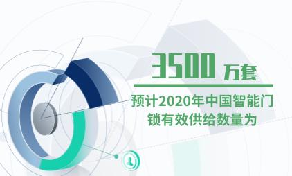 智能门锁行业数据分析:预计2020年中国智能门锁有效供给数量为3500万套