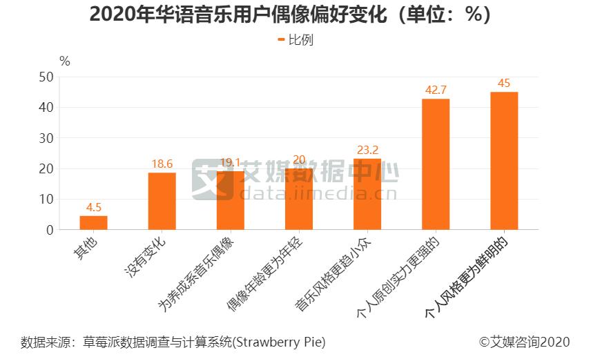 2020年华语音乐用户偶像偏好变化(单位:%)