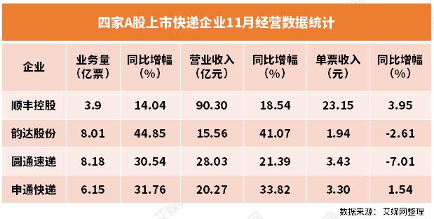 四家上市快递企业11月成绩单:圆通业务量反超韵达,顺丰单票收入领先