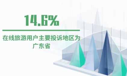 旅游行业数据分析:2020H1在线旅游用户主要投诉地区为广东省,占比14.6%