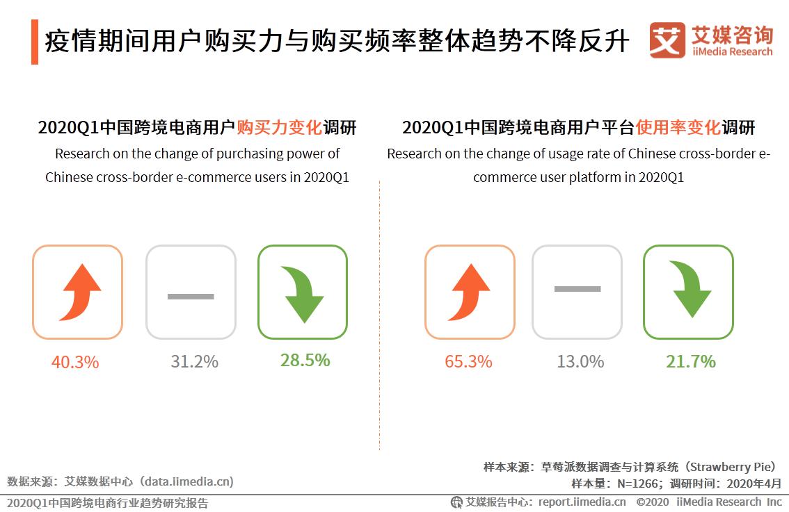 疫情期间用户购买力与购买频率整体趋势不降反升