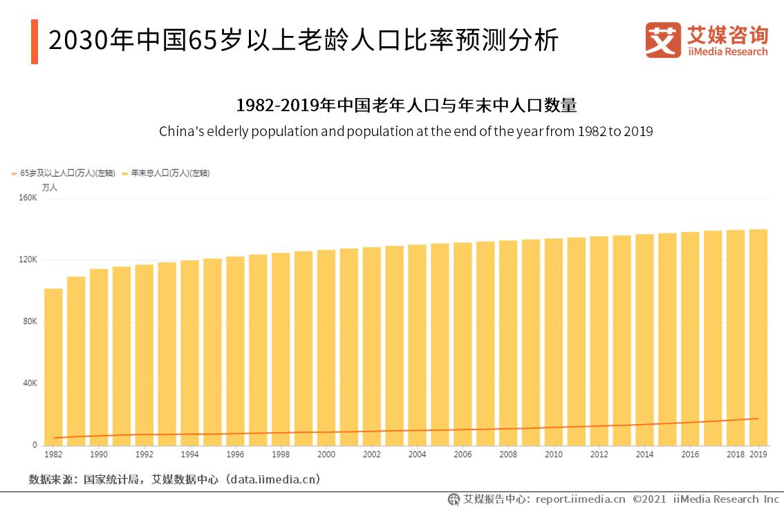 2030年中国65岁以上老龄人口比率预测分析