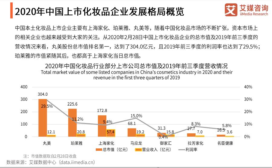 2020年中国上市化妆品企业发展格局概览