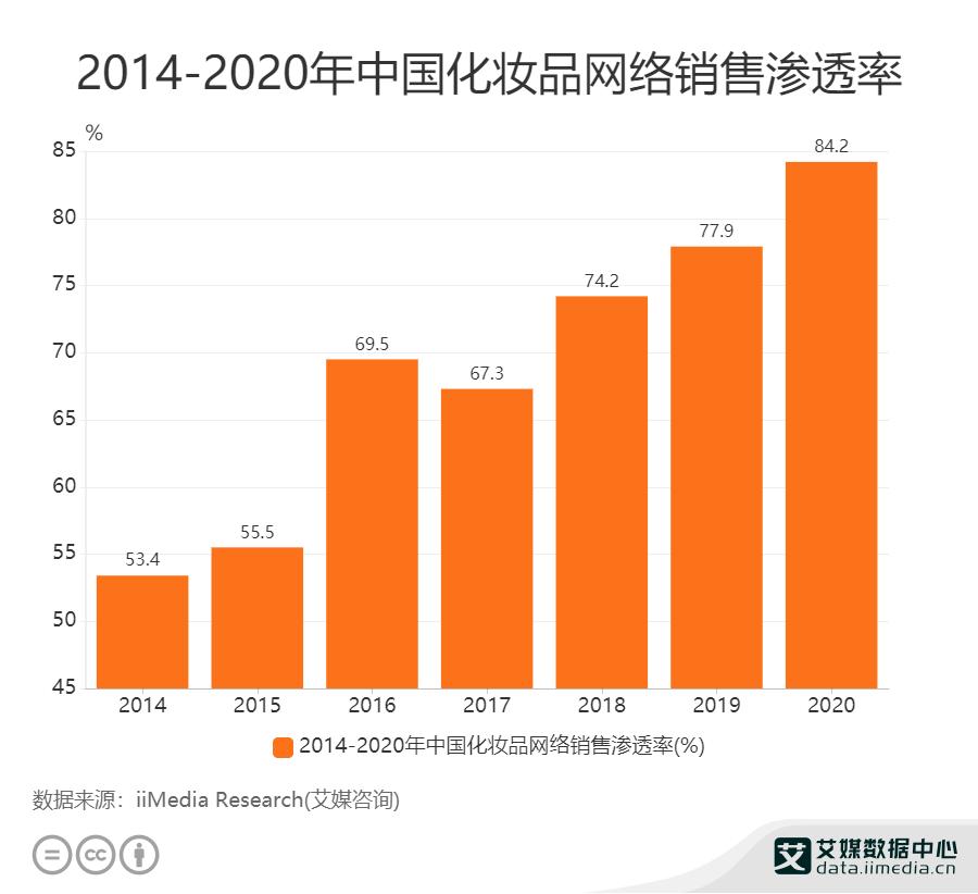 2014-2020年中国化妆品网络销售渗透率