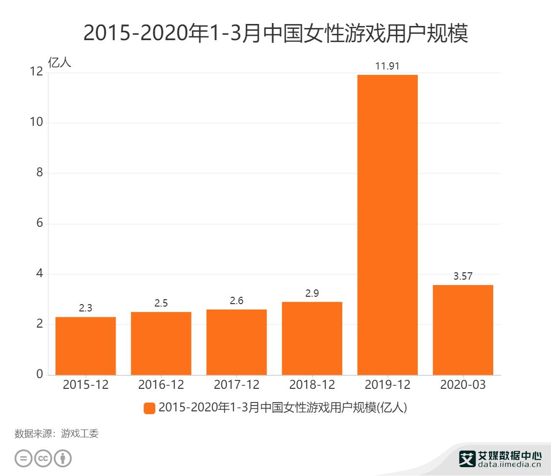 2015-2020年1-3月中国女性游戏用户规模