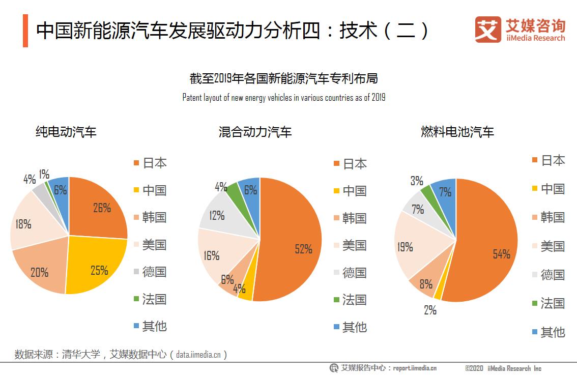 中国新能源汽车发展驱动力分析四:技术(二)