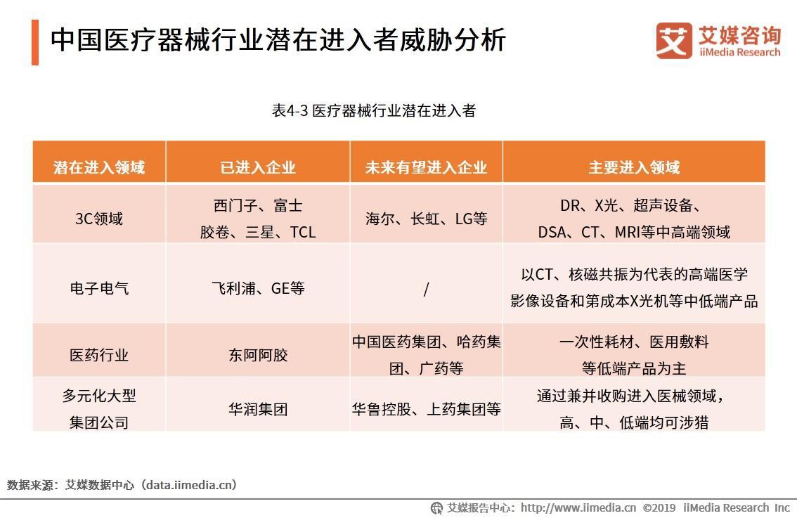 中国医疗器械行业潜在进入者威胁分析