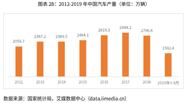 2012-2019年中国汽车产量-艾媒咨询