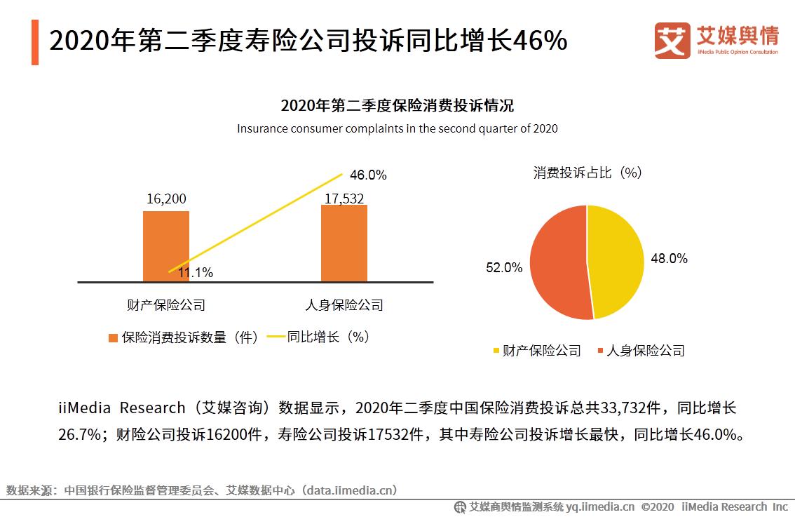 2020年第二季度寿险公司投诉同比增长46%