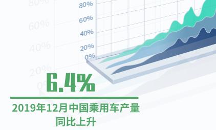 汽车行业数据分析:2019年12月中国乘用车产量同比上升6.4%