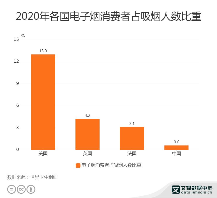 2020年美国电子烟消费者占吸烟人数比重为13%