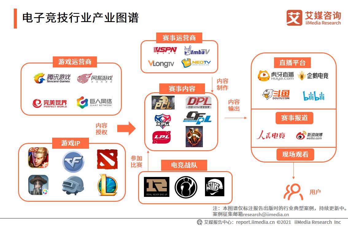 电子竞技行业产业图谱