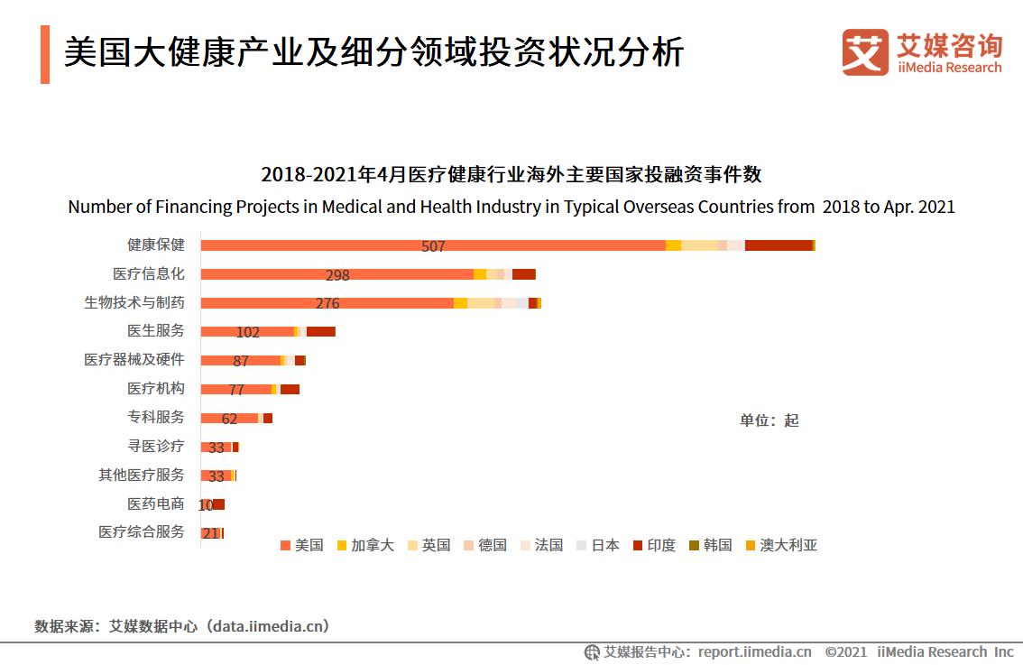 美国大健康产业及细分领域投资状况分析