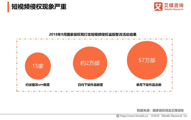 2019中国短视频行业发展现状及未来发展趋势解读