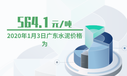 水泥行业数据分析:2020年1月3日广东水泥价格为564.1元/吨