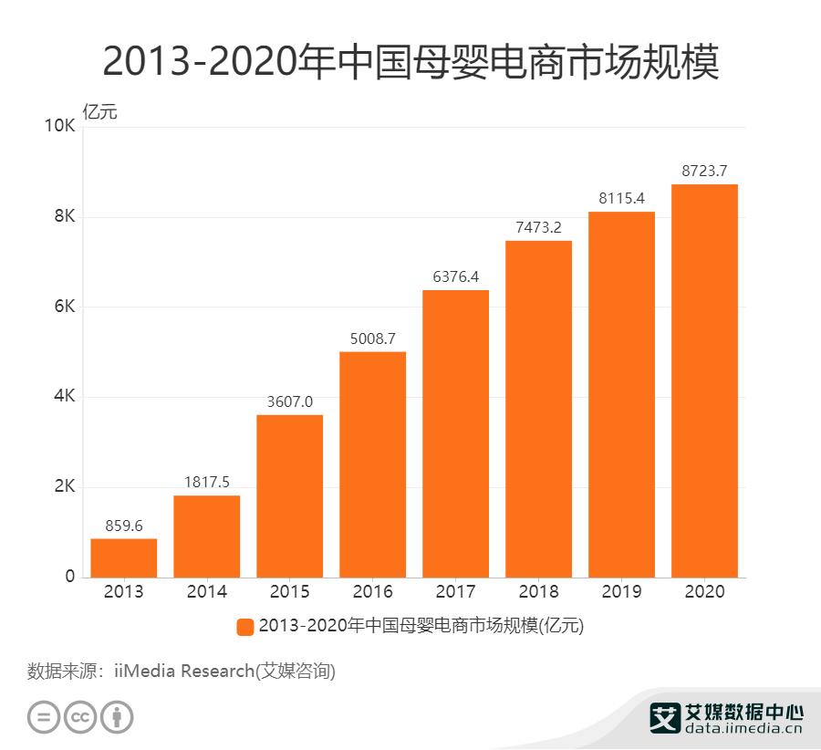 2013-2020年中国母婴电商市场规模