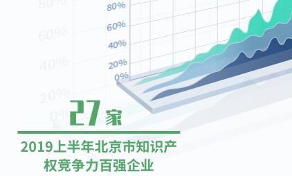 知识产权行业数据分析:2019上半年北京市知识产权竞争力百强企业达到27家