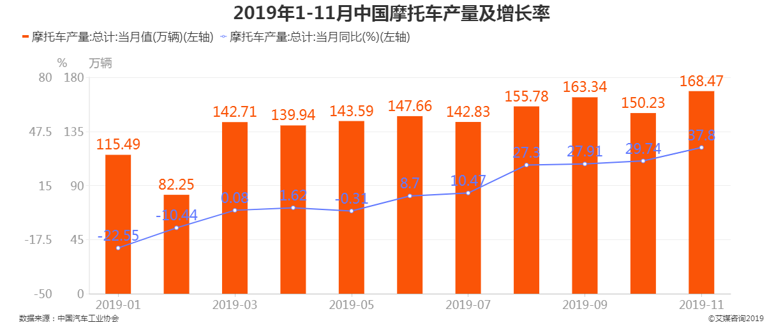 2019年1-11月中国摩托车产量及增长率