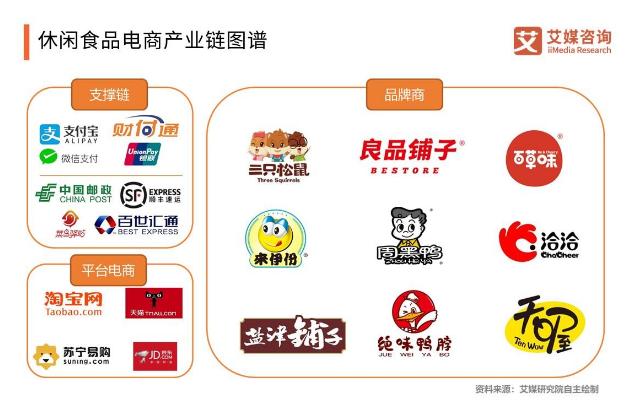 2019年中国休闲食品电商行业发展现状与趋势分析