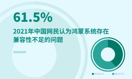鸿蒙系统调研分析:2021年中国61.5%网民认为鸿蒙系统存在兼容性不足的问题