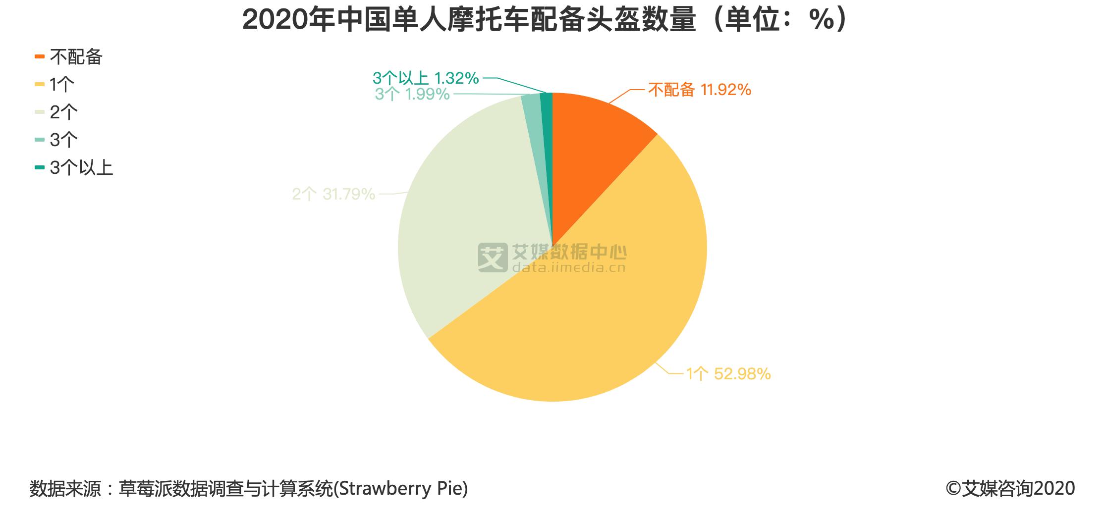 2020年中国单人摩托车配备头盔数量(单位:%)