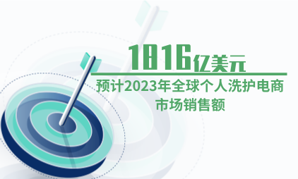 洗护行业数据分析:预计2023年全球个人洗护电商市场销售额为1816亿美元