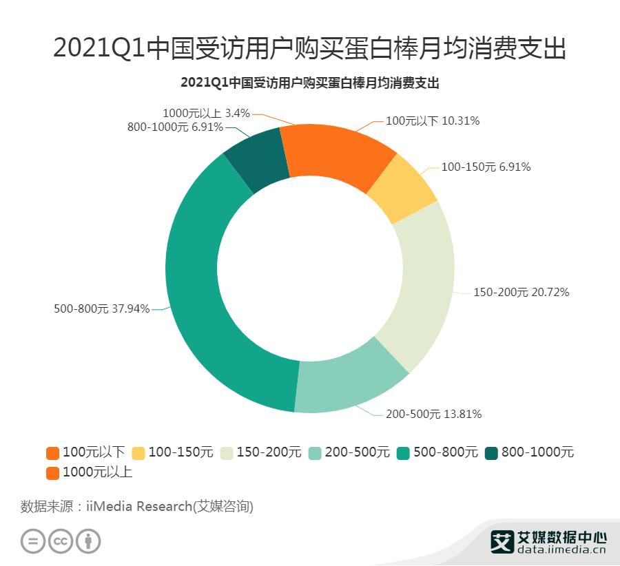 2021Q1中国37.94%用户购买蛋白棒月均消费支出500-800元