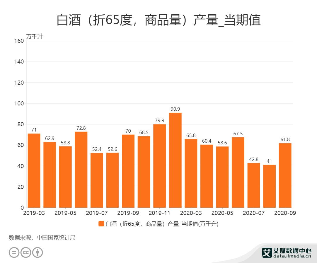 2020年9月中国白酒产量为61.8万千升