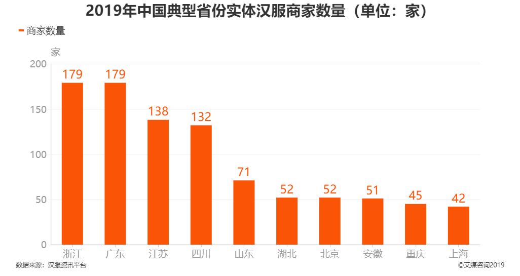 2019年中国典型省份实体汉服商家数量