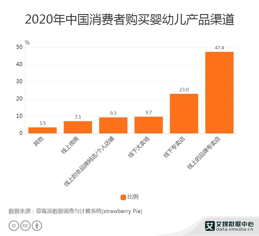 2020年中国消费者购买婴幼儿产品渠道