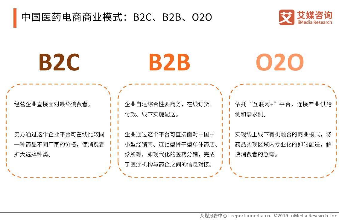 2019中国医药电商市场发展现状、问题与趋势分析