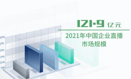 企业直播行业数据分析:2021年中国企业直播市场规模将达到121.9亿元