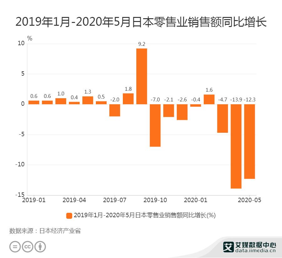 日本零售业销售额同比增长情况