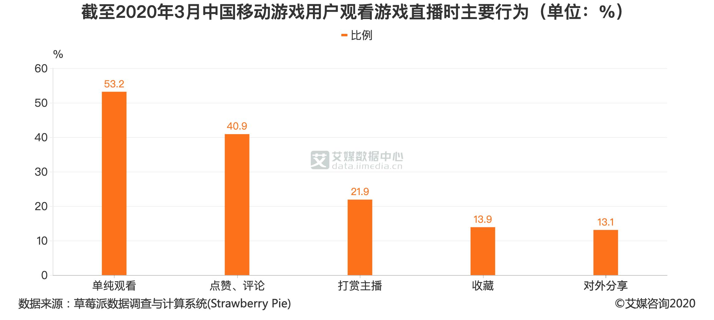 截至2020年3月中国移动游戏用户观看游戏直播时主要行为(单位:%)