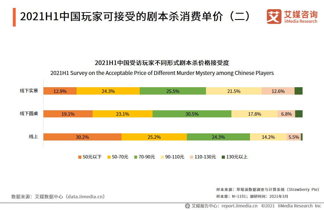 2021H1中国玩家可接受的剧本杀消费单价