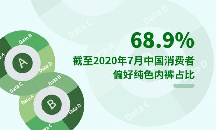 内衣行业数据分析:截至2020年7月中国68.9%的消费者偏好纯色内裤