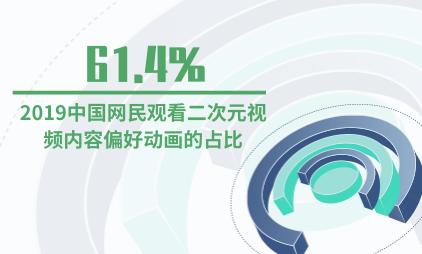 二次元行业数据分析:2019中国网民观看二次元视频内容偏好动画的占比达61.4%