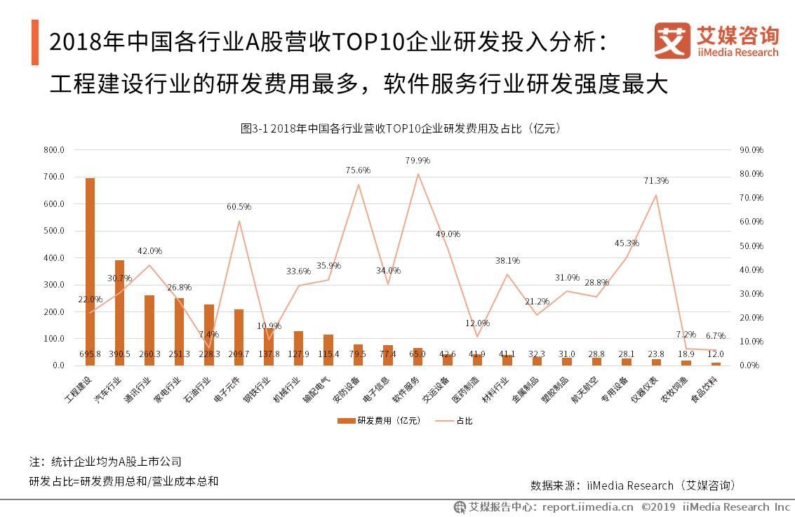 2018年中国各行业A股TOP10 企业研发投入分析:工程建设行业的研发费用最多,软件服务行业研发强度最大
