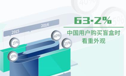 盲盒行业数据分析:中国63.2%用户购买盲盒时看重外观
