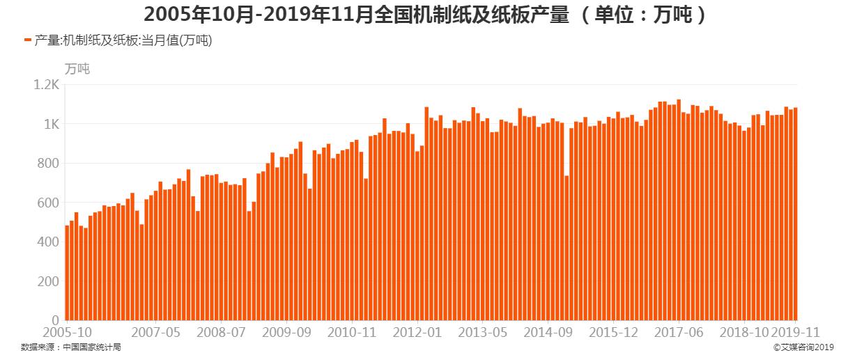 2005年10月-2019年11月全国机制纸及纸板产量
