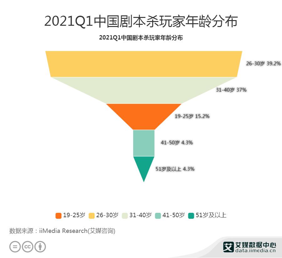 2021Q1中国剧本杀玩家年龄分布