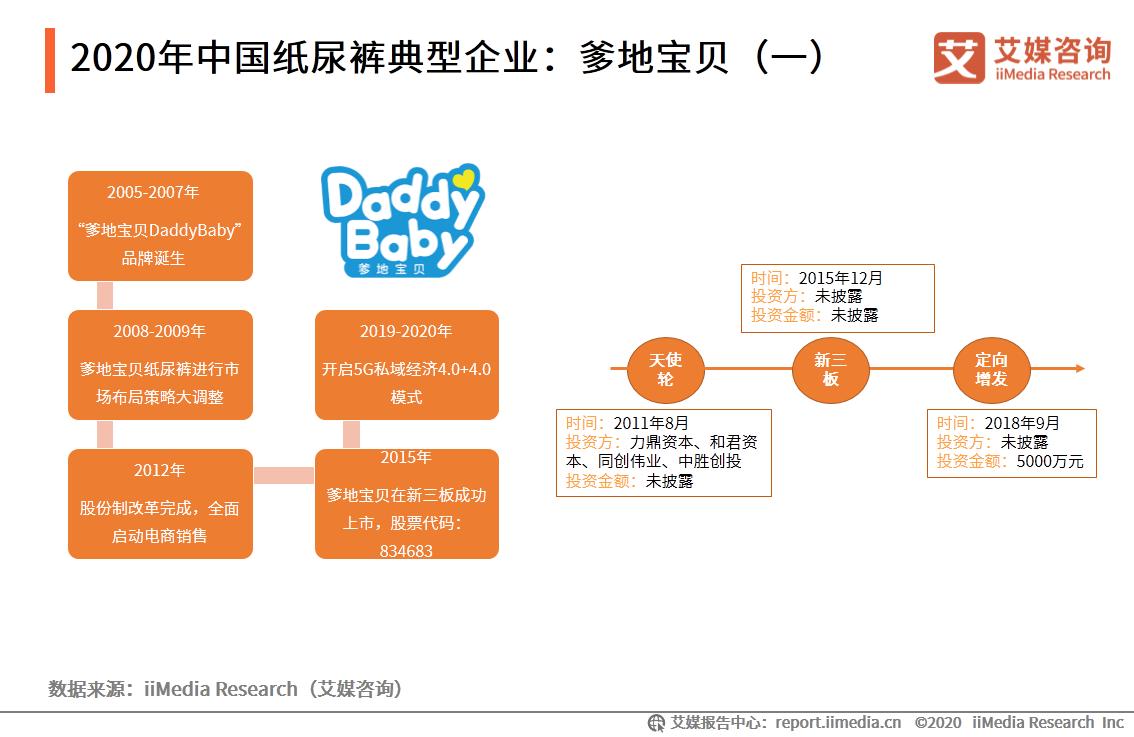 2020年中国纸尿裤典型企业:爹地宝贝(一)
