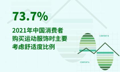 运动鞋服行业数据分析:2021年中国73.7%消费者购买运动服饰时主要考虑舒适度