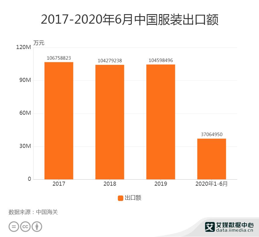 2020年1-6月中国服装出口额为3706.5亿元