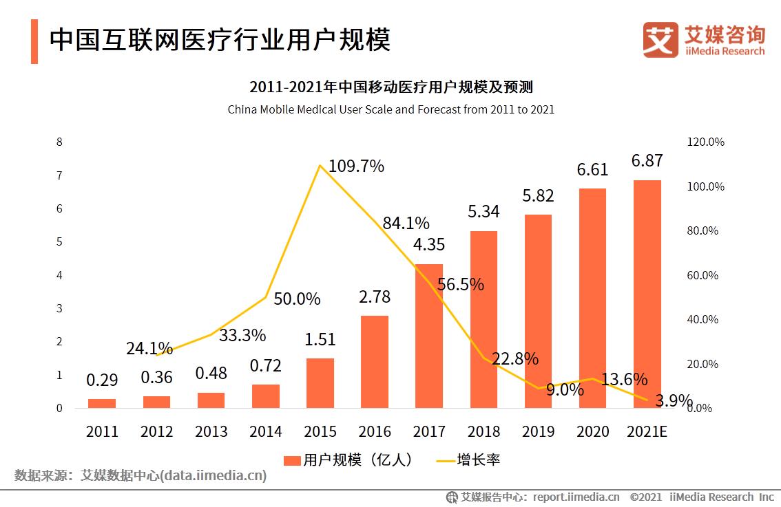 中国互联网医疗行业用户规模